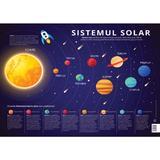Plansa Sistemul Solar: Planetele Sistemului Solar, editura Didactica Publishing House