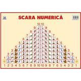 Plansa: Scara numerica, editura Didactica Publishing House