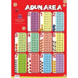 Plansa Tabla adunarii, editura Didactica Publishing House